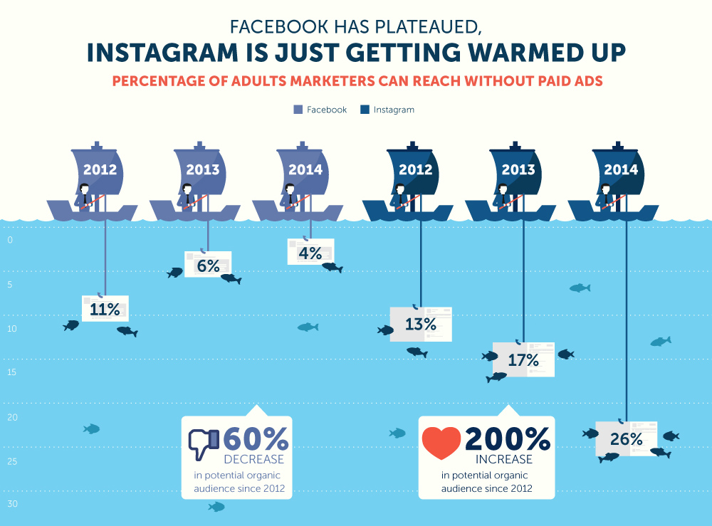 All hail Instagram organic reach (sumber: Selstartr.com Infographic)